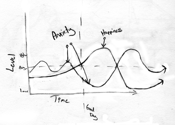 Anxiety Graph